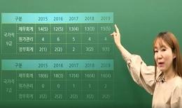 세무직 전문가 김윤경의 공무원 회계학 출제경향 전면분석